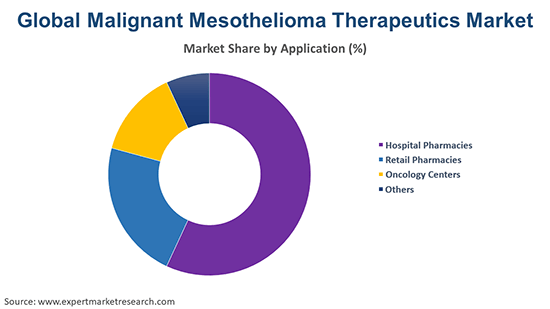 Global Malignant Mesothelioma Therapeutics Market By Application