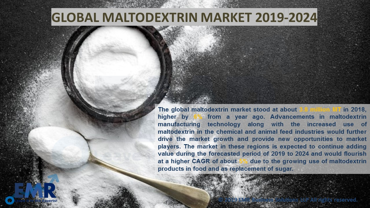 Global Maltodextrin Market Report and Forecast 2019-2024