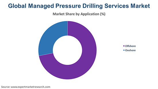Global Managed Pressure Drilling Services Market By Application