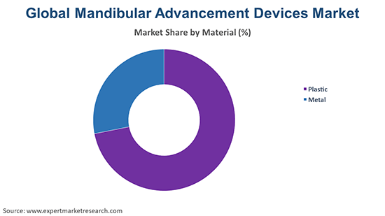 Global Mandibular Advancement Devices Market By Material Type