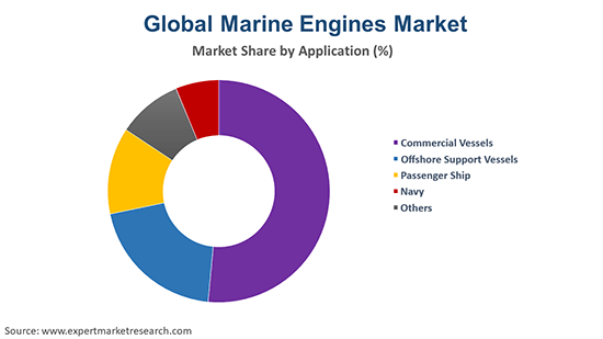 Global Marine Engines Market By Application
