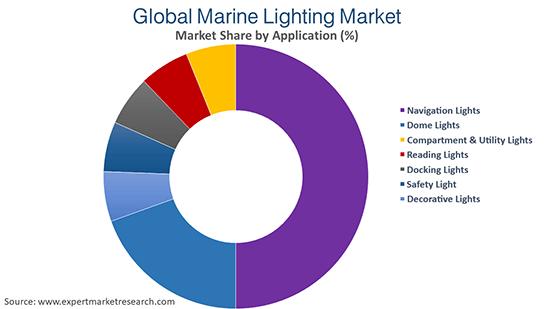 Global Marine Lighting Market By Application