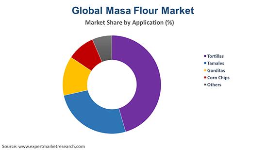 Global Masa Flour Market By Application