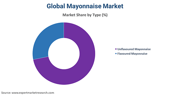 Global Mayonnaise Market By Type