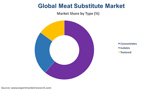 Global Meat Substitute Market By type