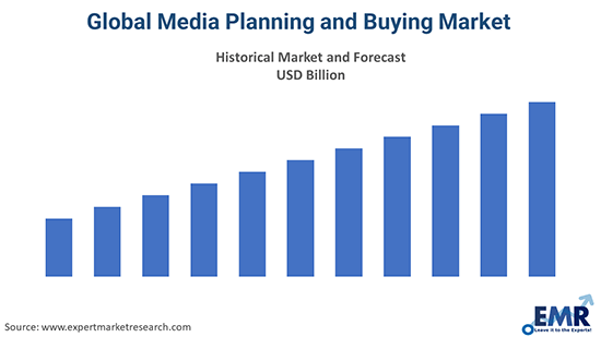 Global Media Planning and Buying Market
