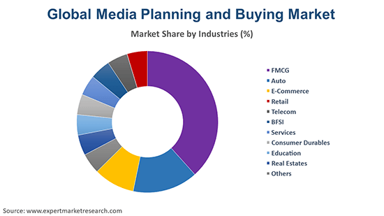 Global Media Planning and Buying Market By Industries