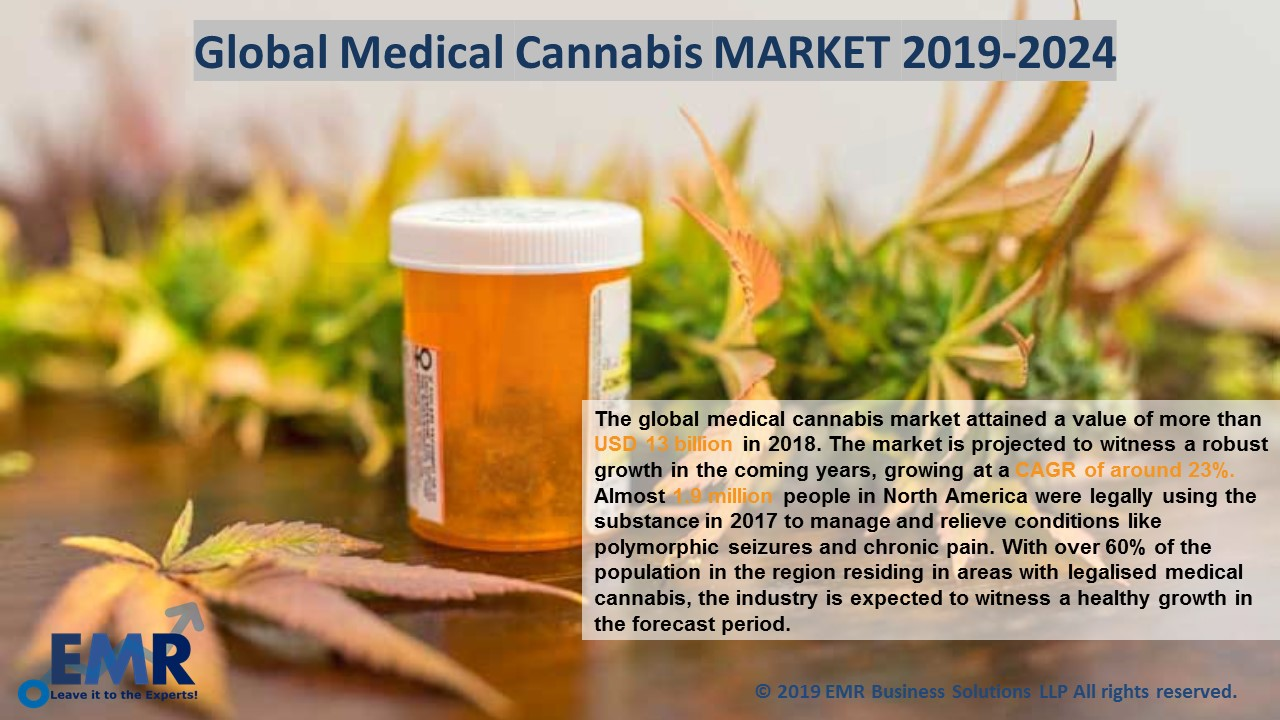 Global medical Cannabis Market Report & Forecast 2019-2024