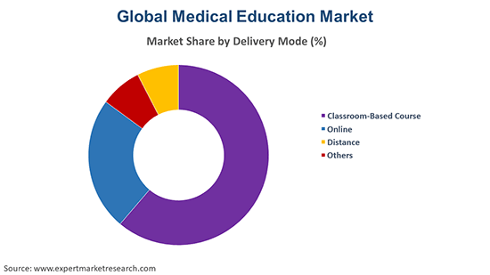 Global Medical Education Market By Delivery Method