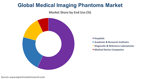 Global Medical Imaging Phantoms Market By End Use