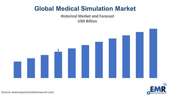Global Medical Simulation Market