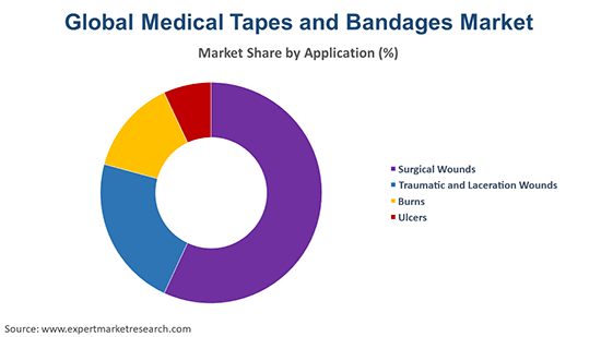 Global Medical Tapes and Bandages Market By Application