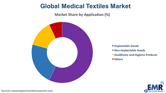 Medical Textiles Market bu Application