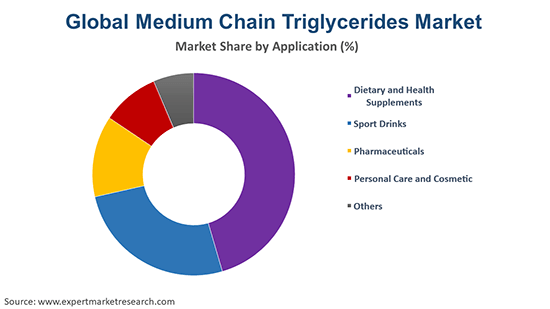 Global Medium Chain Triglycerides Market By Application
