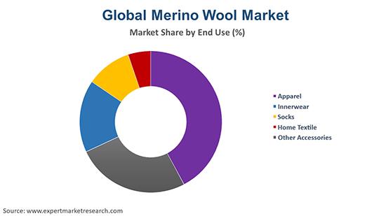 Global Merino Wool Market By End Use