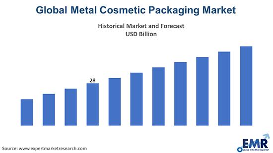 Global Metal Cosmetic Packaging Market