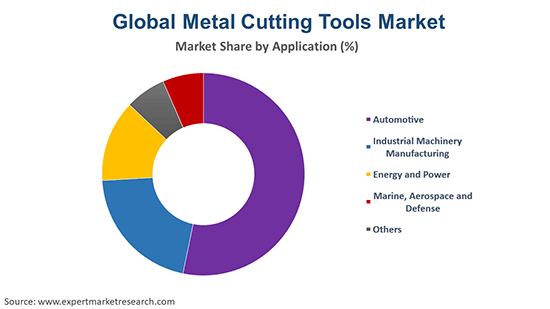 Global Metal Cutting Tools Market By Application