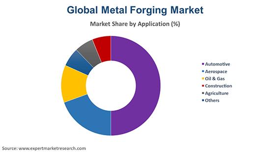 Global Metal Forging Market By Application