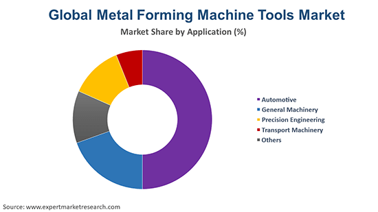 Global Metal Forming Machine Tools Market By Application