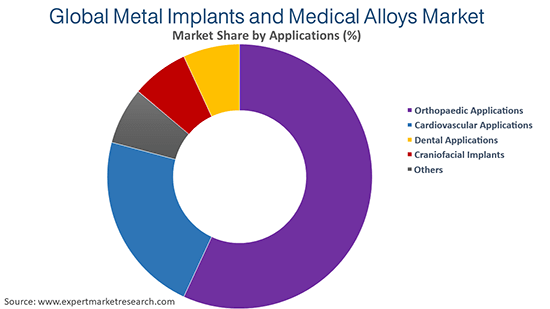 Global Metal Implants and Medical Alloys Market by Application