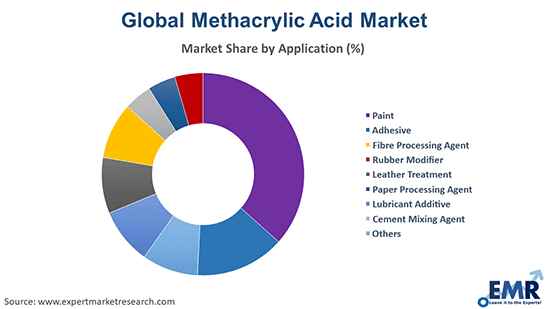 Global Methacrylic Acid Market by Application