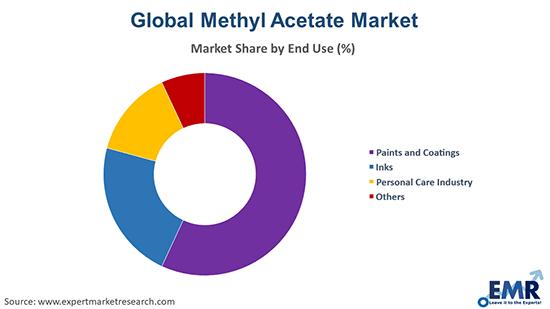 Methyl Acetate Market by End Use