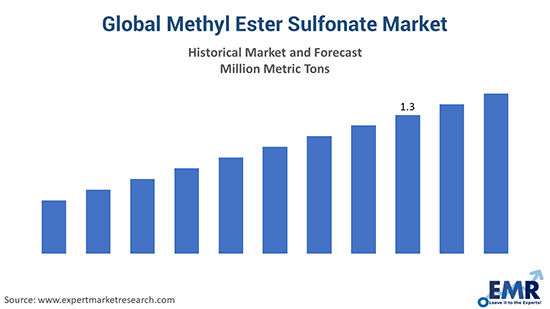 Global Methyl Ester Sulfonate Market