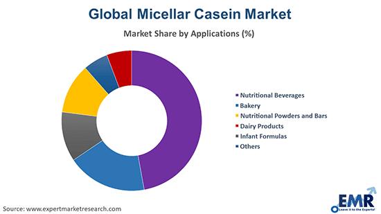 Micellar Casein Market by Application