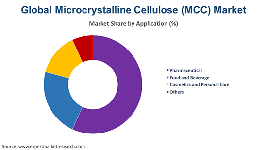 Global Microcrystalline Cellulose (MCC) Market By Application