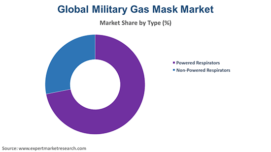 Global Military Gas Mask Market By Type