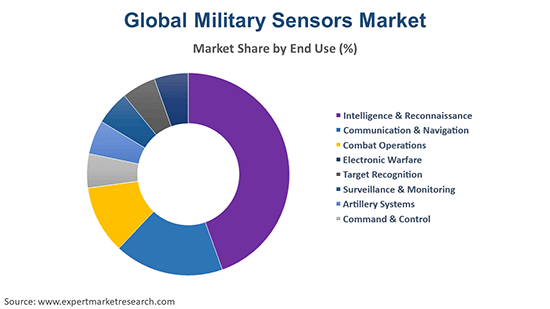 Global Military Sensors Market By End Use