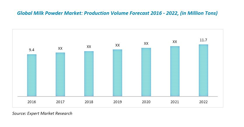 global milk powder market
