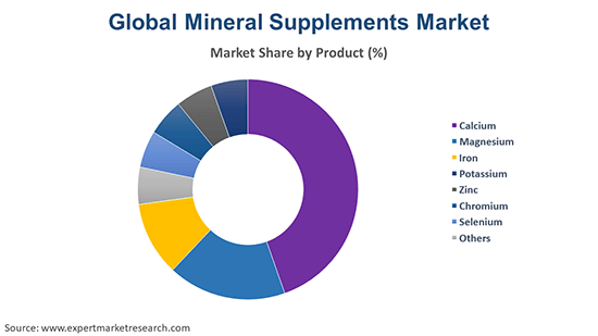 Global Mineral Supplements Market By Product