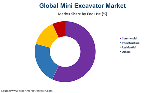 Global Mini Excavator Market By End Use