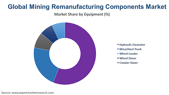 Global Mining Remanufacturing Components Market By Equipment