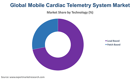 Global Mobile Cardiac Telemetry System Market By Technology