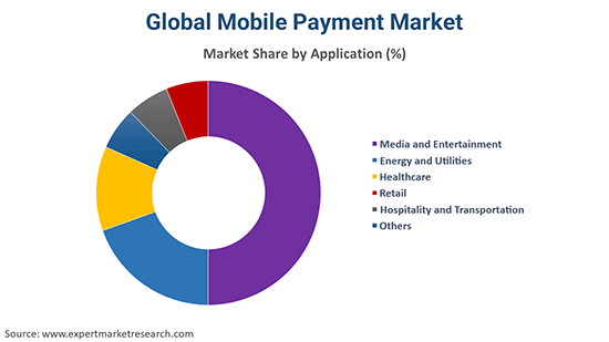 Mobile Payment Market by Application