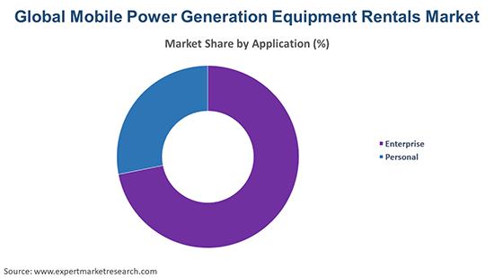 Global Mobile Power Generation Equipment Rentals Market By Application