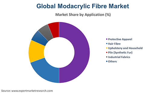 Global Modacrylic Fibre Market By Application