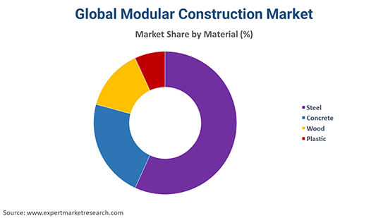 Global Modular Construction Market By Material