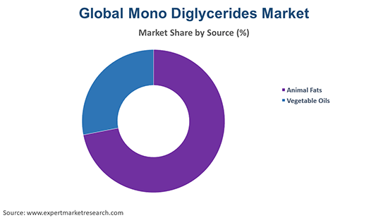 Global Mono Diglycerides Market By Source