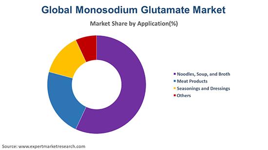 Global Monosodium Glutamate Market By Application