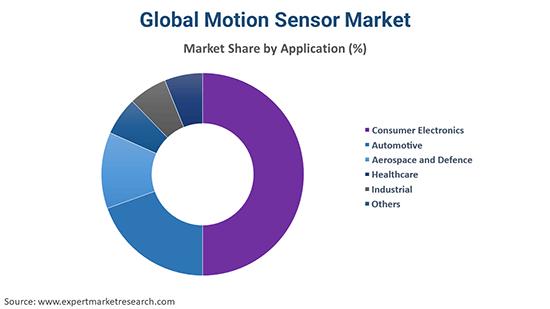 Global Motion Sensor Market By Application