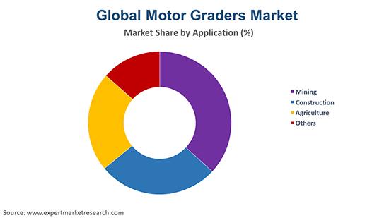 Global Motor Graders Market Application