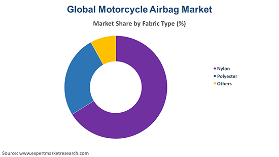 Global Motorcycle Airbag Market By Fabric Type