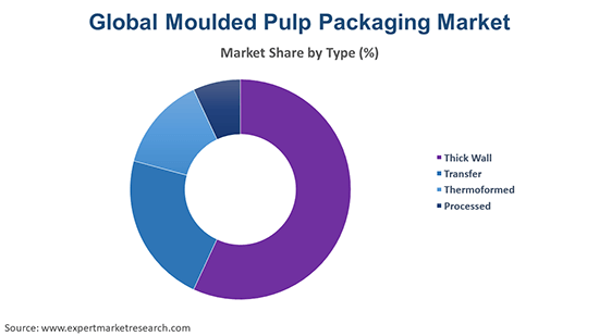 Global Moulded Pulp Packaging Market By Type