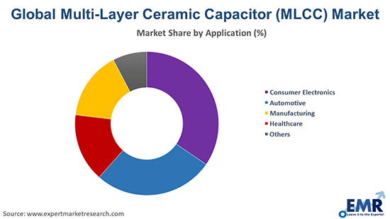 Global Multi-Layer Ceramic Capacitor (MLCC) Market By Application