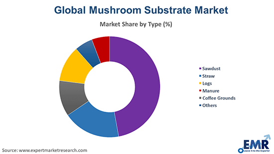 Mushroom Substrate Market by Type