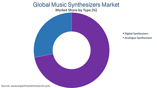 Global Music Synthesizers Market By Type