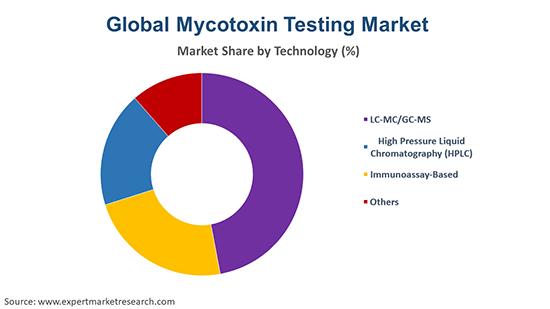 Global Mycotoxin Testing Market By Technology